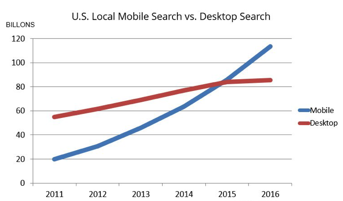 Searches made via mobile devices now surpass those made from desktop computers.